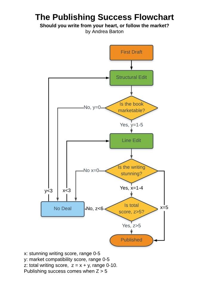 Publishing Success Flowchart
